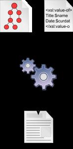 Ablauf einer XSL-Transformation